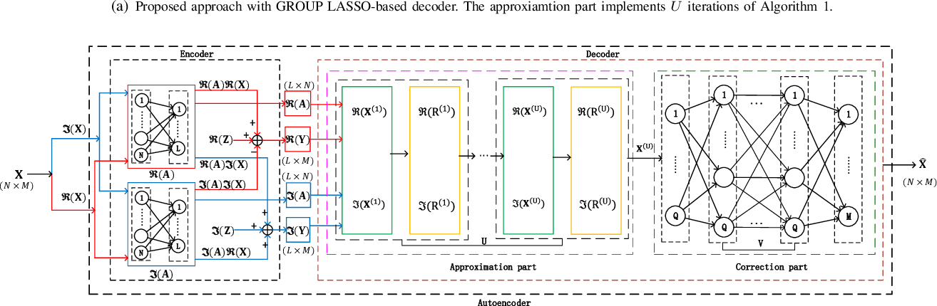 Figure 1 for Jointly Sparse Signal Recovery and Support Recovery via Deep Learning with Applications in MIMO-based Grant-Free Random Access