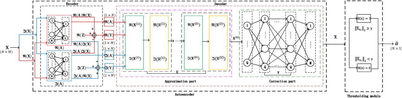 Figure 2 for Jointly Sparse Signal Recovery and Support Recovery via Deep Learning with Applications in MIMO-based Grant-Free Random Access
