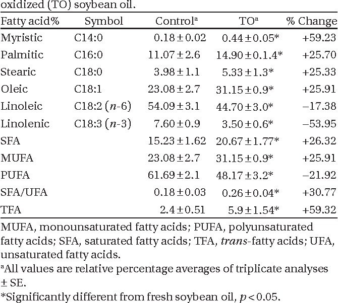 Table 1. Fatty acid composition of fresh (control) and thermally oxidized (TO) soybean oil.