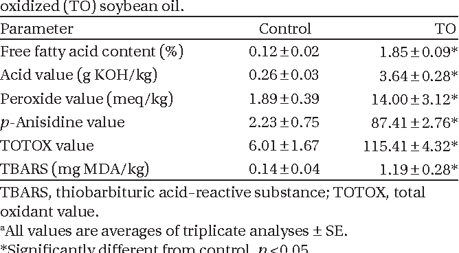 Table 2. Chemical characteristics of fresh (control) and thermally oxidized (TO) soybean oil.