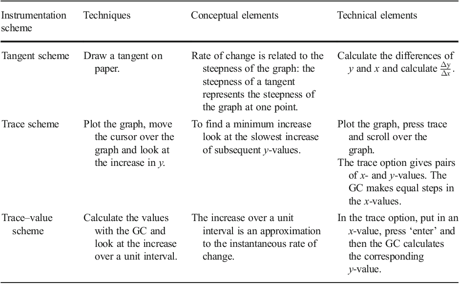Figure 1 from Solving Rate of Change Tasks with a Graphing