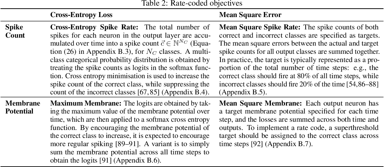 Figure 4 for Training Spiking Neural Networks Using Lessons From Deep Learning