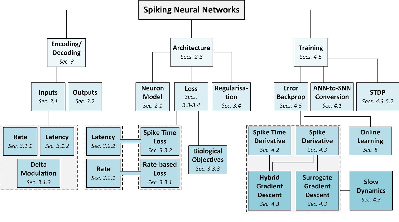 Figure 1 for Training Spiking Neural Networks Using Lessons From Deep Learning