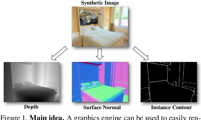 Figure 1 for Cross-Domain Self-supervised Multi-task Feature Learning using Synthetic Imagery