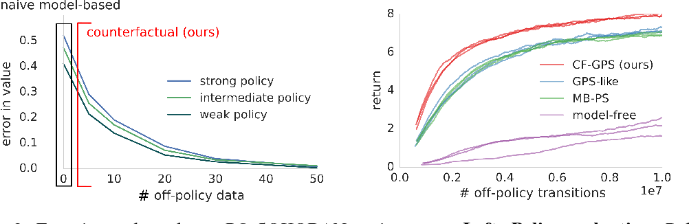 Figure 2 for Woulda, Coulda, Shoulda: Counterfactually-Guided Policy Search