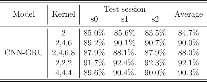 Figure 4 for Machine Learning-Based Analysis of Free-Text Keystroke Dynamics