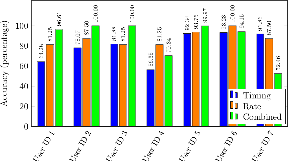 Figure 2 for Machine Learning-Based Analysis of Free-Text Keystroke Dynamics