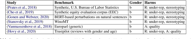 Figure 1 for Gender Bias in Machine Translation