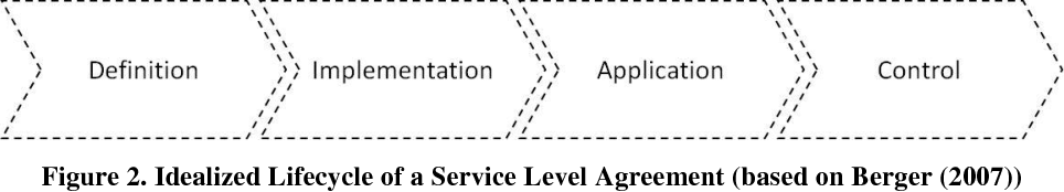 PDF] Service Level Management - Challenges and their