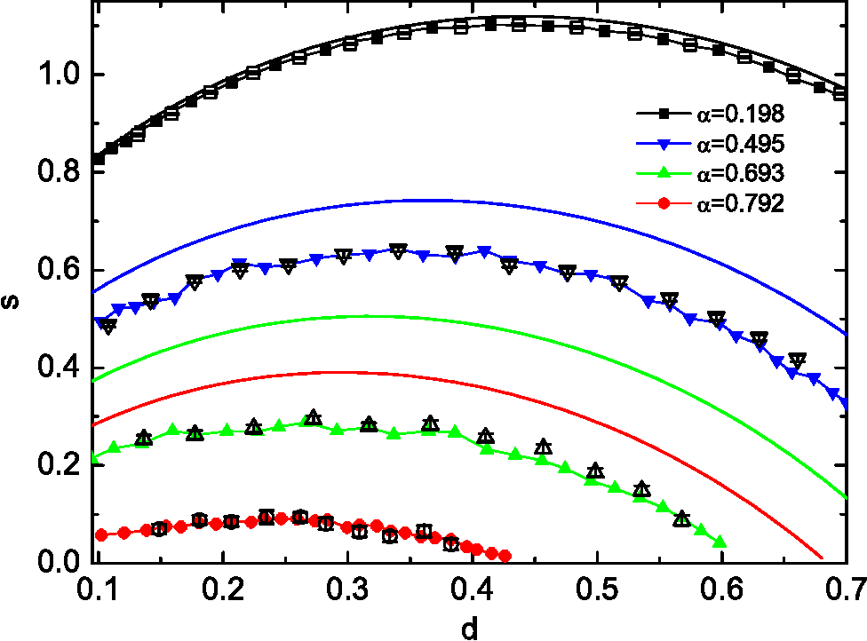 Figure 4 for Entropy landscape of solutions in the binary perceptron problem