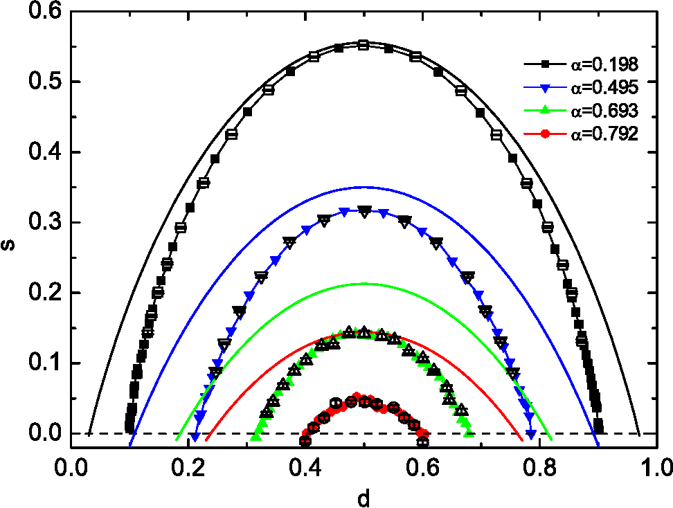 Figure 2 for Entropy landscape of solutions in the binary perceptron problem