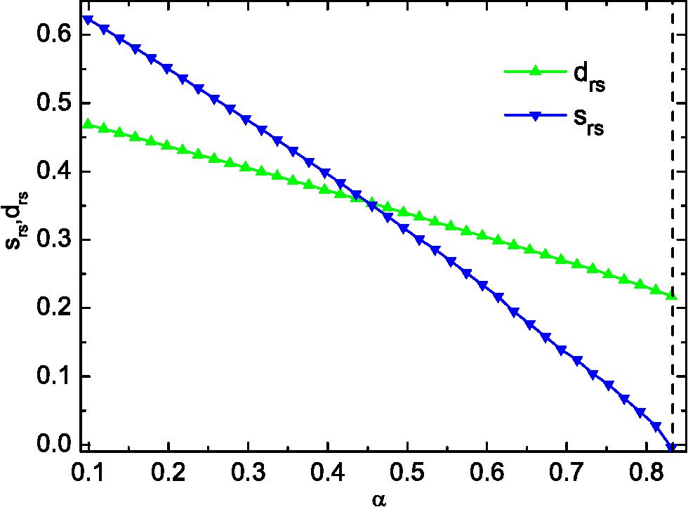 Figure 3 for Entropy landscape of solutions in the binary perceptron problem
