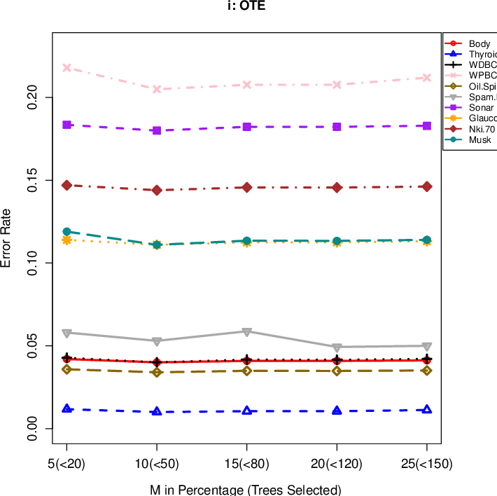 Figure 3 for Optimal trees selection for classification via out-of-bag assessment and sub-bagging