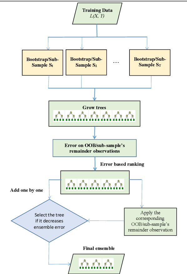 Figure 1 for Optimal trees selection for classification via out-of-bag assessment and sub-bagging