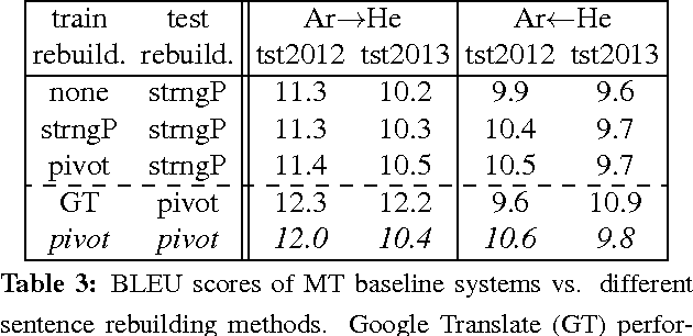 Figure 3 for An Arabic-Hebrew parallel corpus of TED talks