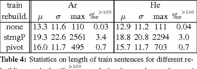 Figure 4 for An Arabic-Hebrew parallel corpus of TED talks