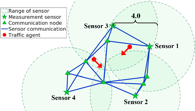 Figure 1 for Data-Driven Distributed State Estimation and Behavior Modeling in Sensor Networks