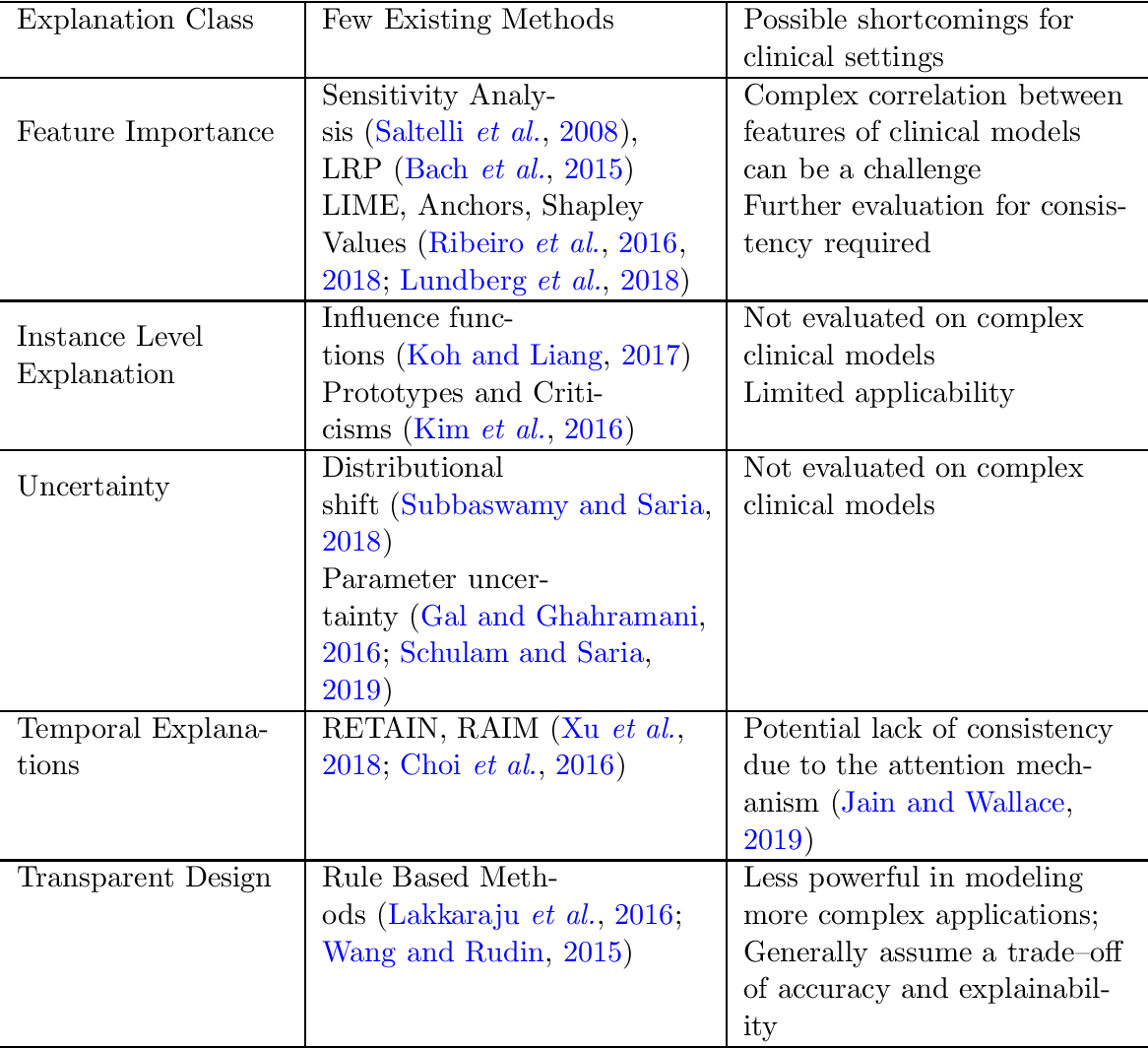 Figure 1 for What Clinicians Want: Contextualizing Explainable Machine Learning for Clinical End Use