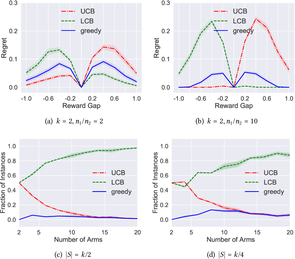 Figure 2 for On the Optimality of Batch Policy Optimization Algorithms