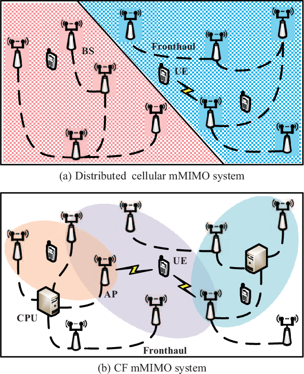 Figure 1 for A Survey on User-Centric Cell-Free Massive MIMO Systems