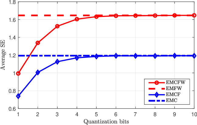 Figure 4 for A Survey on User-Centric Cell-Free Massive MIMO Systems
