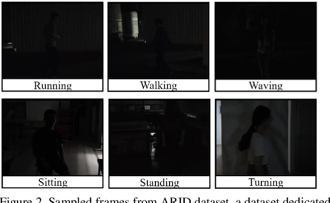 Figure 3 for Delta Sampling R-BERT for limited data and low-light action recognition
