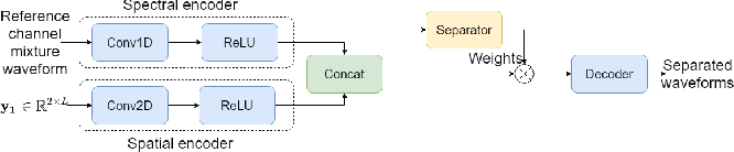 Figure 1 for Time-Domain Speech Extraction with Spatial Information and Multi Speaker Conditioning Mechanism