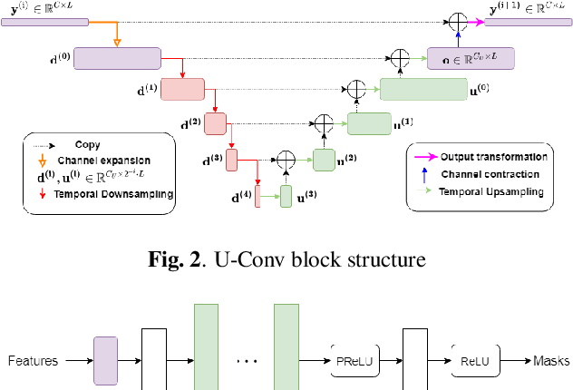 Figure 2 for Time-Domain Speech Extraction with Spatial Information and Multi Speaker Conditioning Mechanism