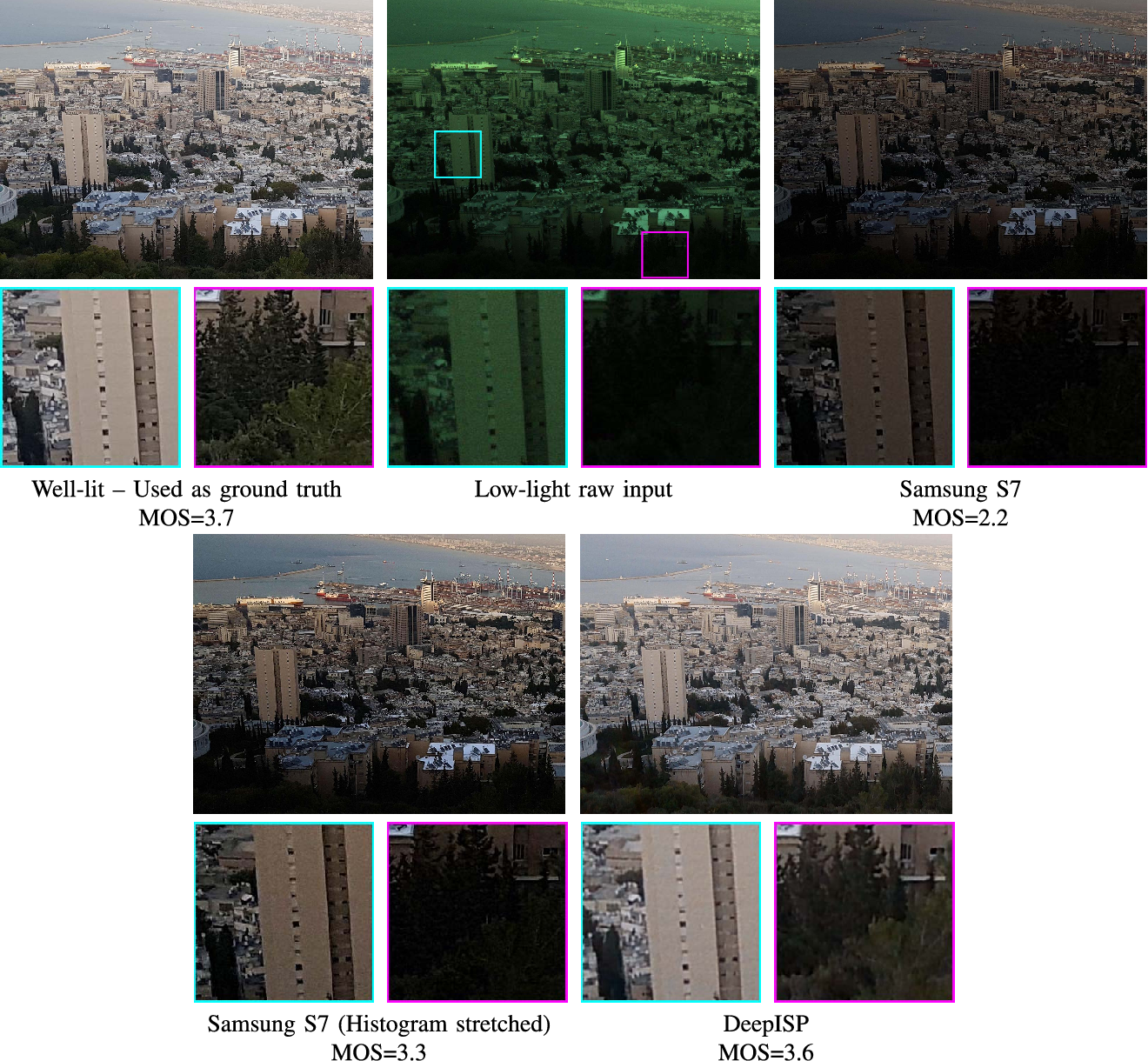 Figure 1 for DeepISP: Learning End-to-End Image Processing Pipeline