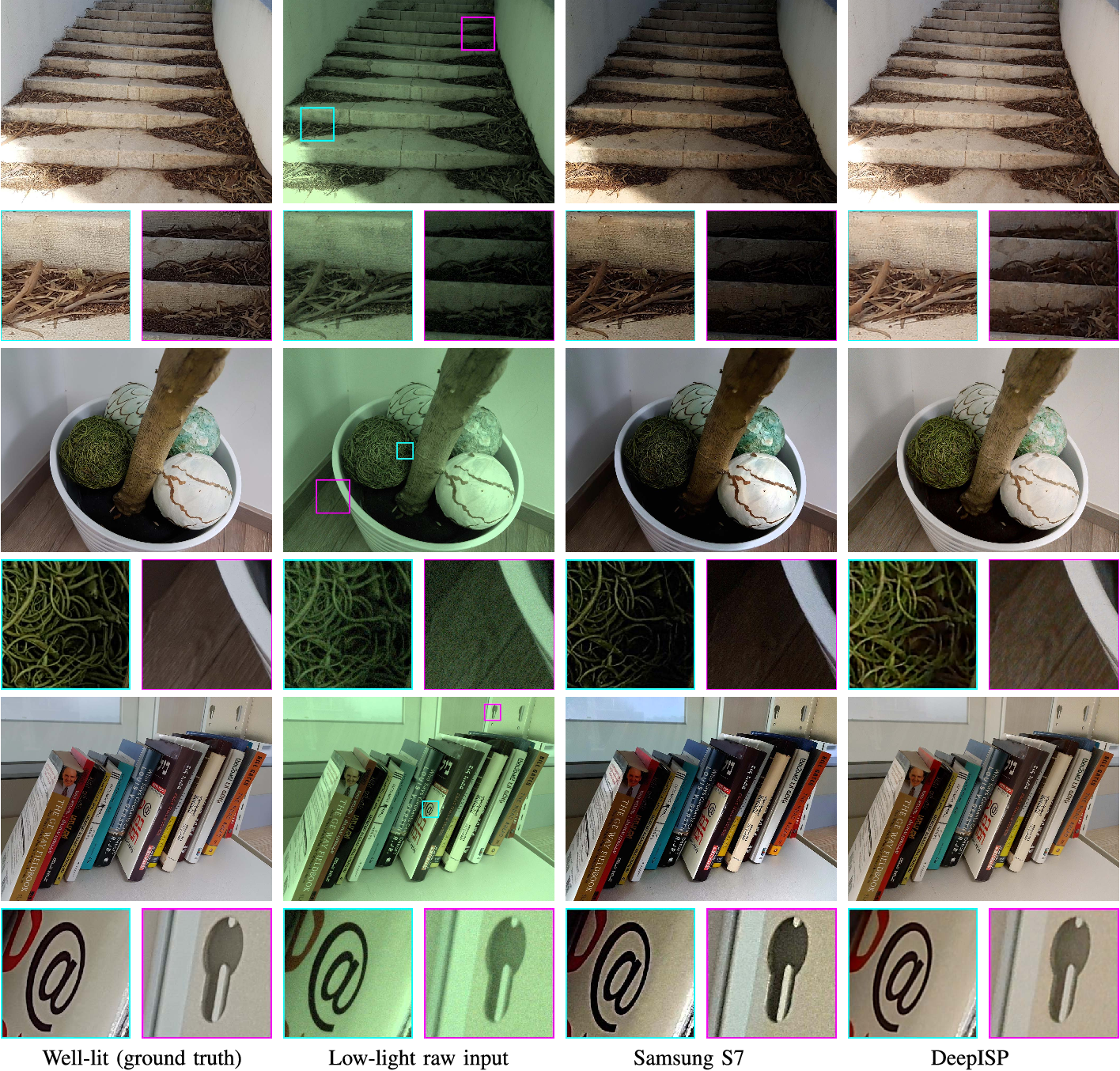 Figure 4 for DeepISP: Learning End-to-End Image Processing Pipeline