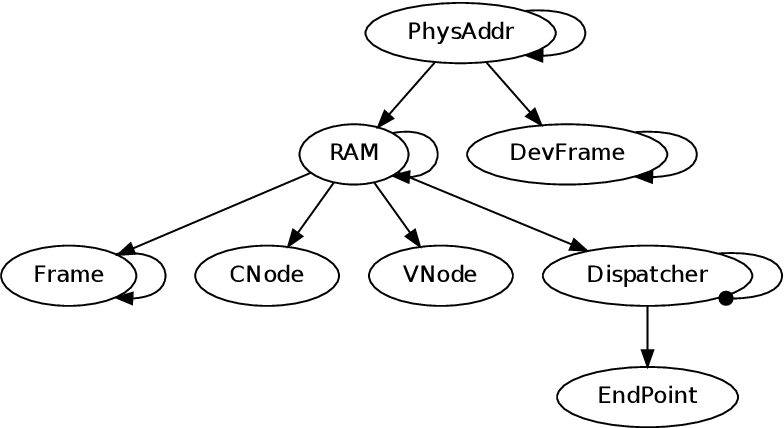 PDF] OS Support for Memory-to-Memory Transfers Using a DMA