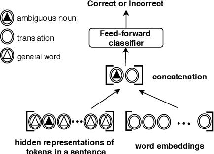Figure 1 for Encoders Help You Disambiguate Word Senses in Neural Machine Translation