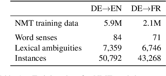 Figure 2 for Encoders Help You Disambiguate Word Senses in Neural Machine Translation