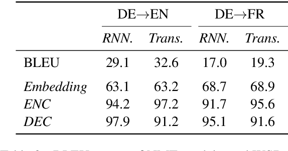 Figure 3 for Encoders Help You Disambiguate Word Senses in Neural Machine Translation