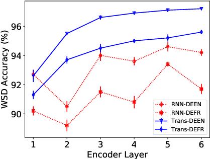 Figure 4 for Encoders Help You Disambiguate Word Senses in Neural Machine Translation