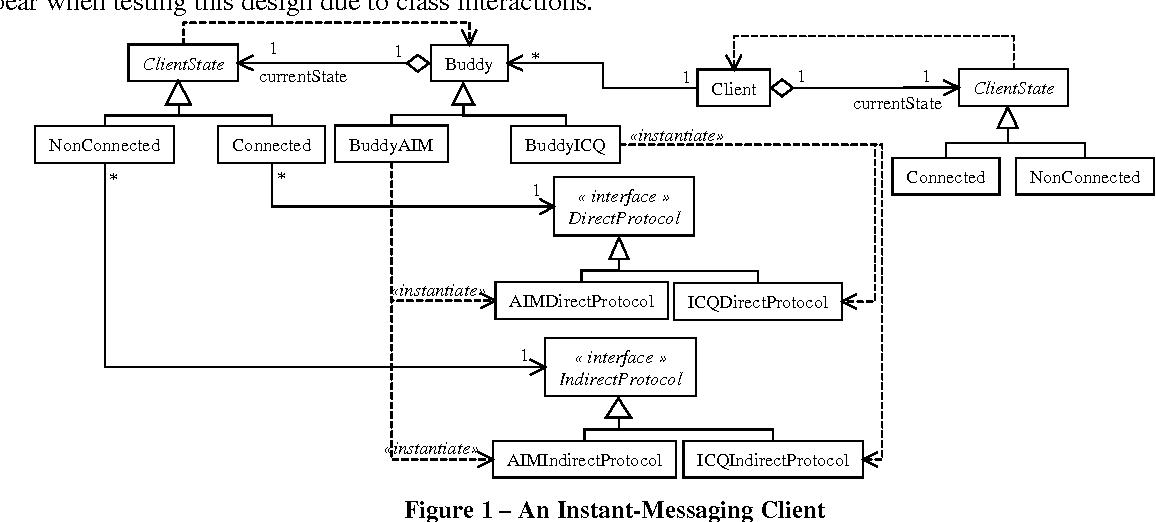 Testability analysis of a uml class diagram semantic scholar figure 1 ccuart Image collections