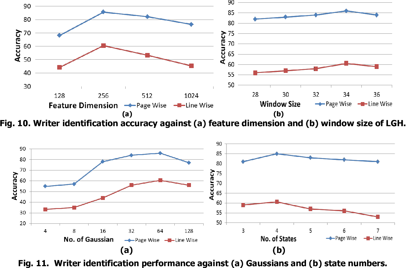 Figure 1 for HMM-based Writer Identification in Music Score Documents without Staff-Line Removal