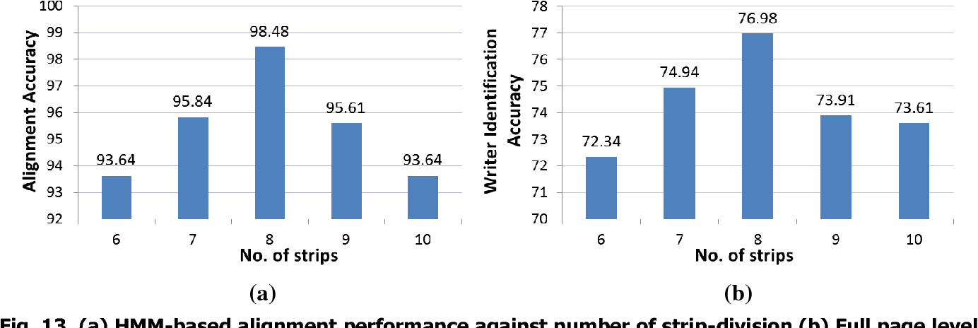 Figure 3 for HMM-based Writer Identification in Music Score Documents without Staff-Line Removal