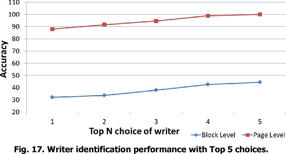 Figure 4 for HMM-based Writer Identification in Music Score Documents without Staff-Line Removal