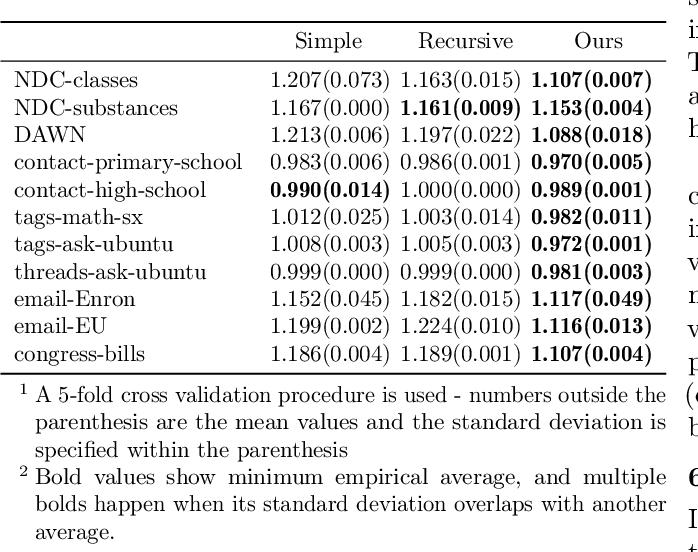 Figure 3 for Learning over Families of Sets -- Hypergraph Representation Learning for Higher Order Tasks