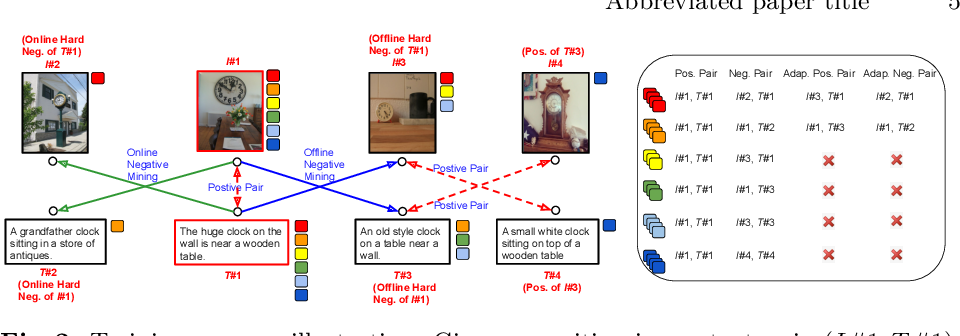 Figure 3 for Adaptive Offline Quintuplet Loss for Image-Text Matching