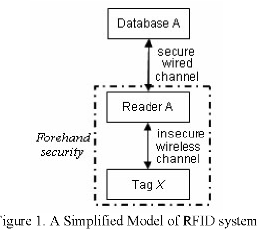 A Security Framework in RFID Multi-domain System - Semantic Scholar