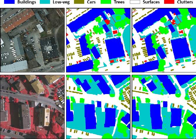 Figure 1 for Dense Dilated Convolutions Merging Network for Semantic Mapping of Remote Sensing Images