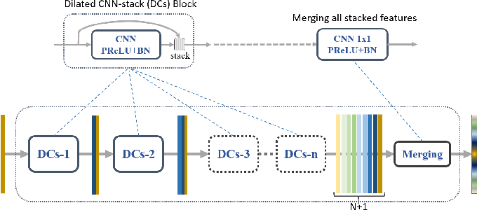 Figure 2 for Dense Dilated Convolutions Merging Network for Semantic Mapping of Remote Sensing Images