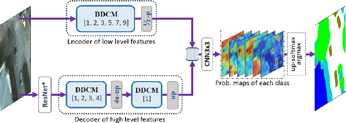 Figure 3 for Dense Dilated Convolutions Merging Network for Semantic Mapping of Remote Sensing Images