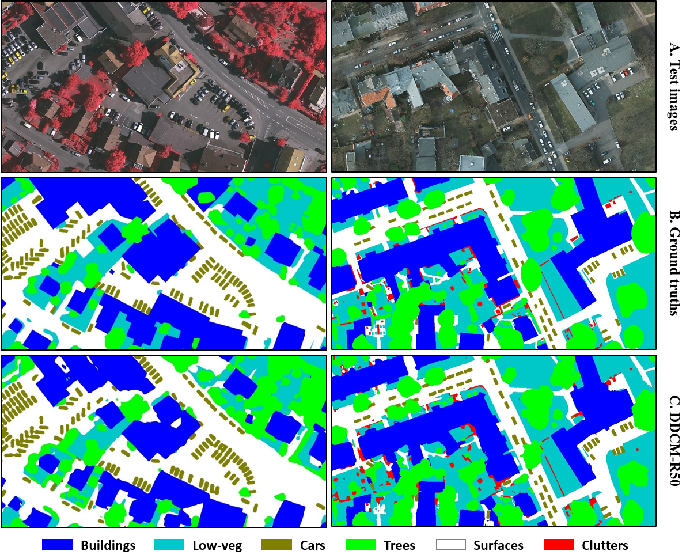Figure 4 for Dense Dilated Convolutions Merging Network for Semantic Mapping of Remote Sensing Images