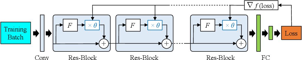 Figure 1 for Convolutional Neural Networks with Dynamic Regularization