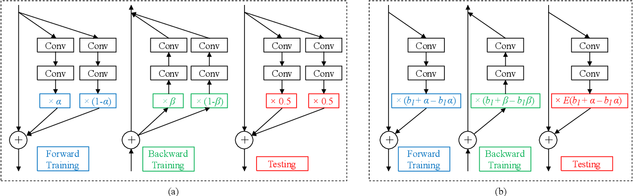 Figure 2 for Convolutional Neural Networks with Dynamic Regularization