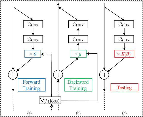 Figure 3 for Convolutional Neural Networks with Dynamic Regularization