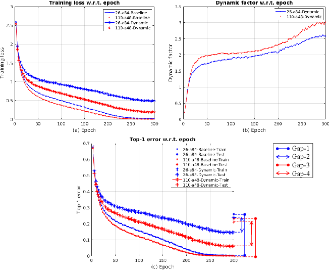 Figure 4 for Convolutional Neural Networks with Dynamic Regularization